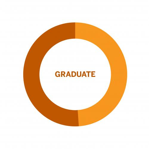 Wheel chart of population of Graduates by Gender at the University of Texas
