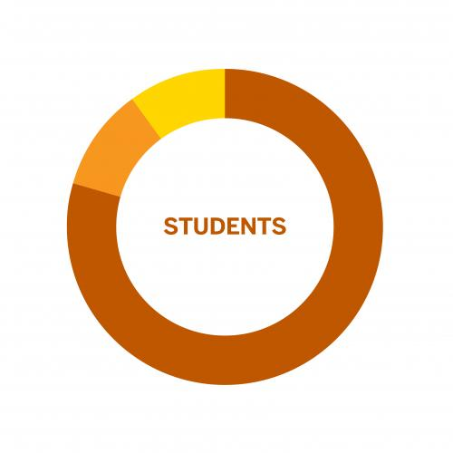 Percent of Students by residence in a circular bar chart.